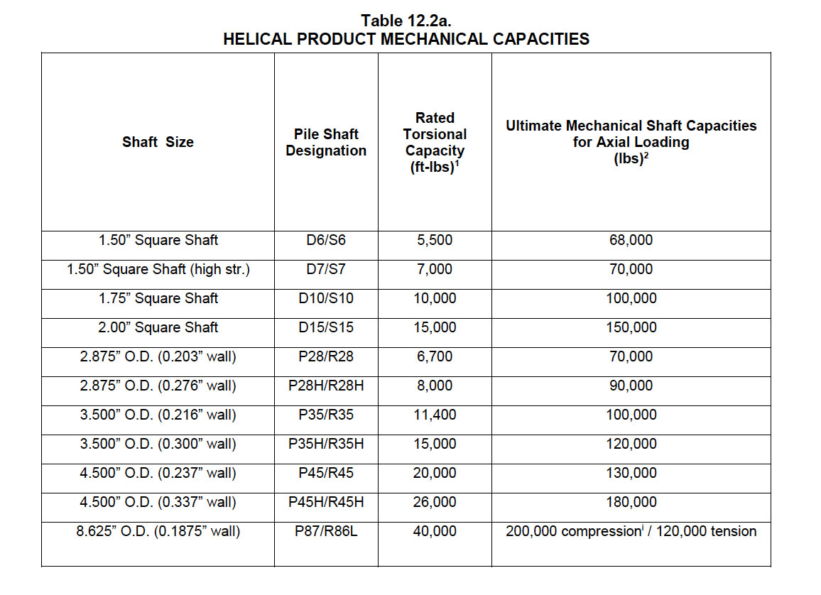 Helical Piles by Capacity Chart